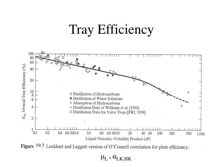 Tray Efficiency