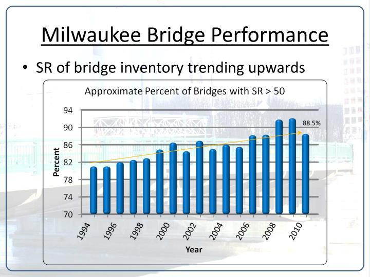 Milwaukee Bridge Performance