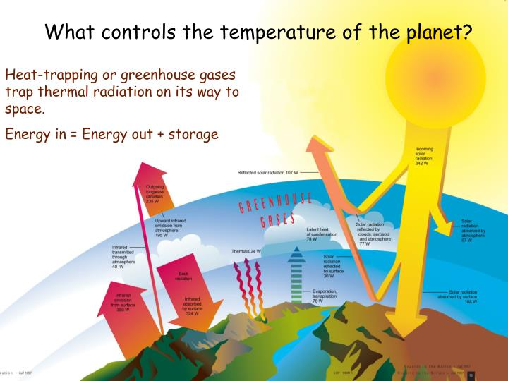 What controls the temperature of the planet?