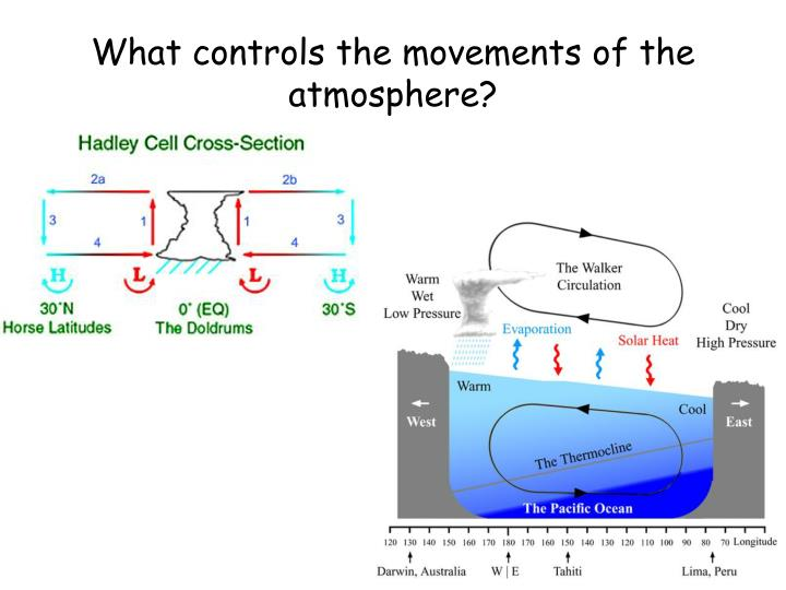 What controls the movements of the atmosphere?