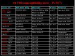 19 t1d susceptibility loci p 10 7