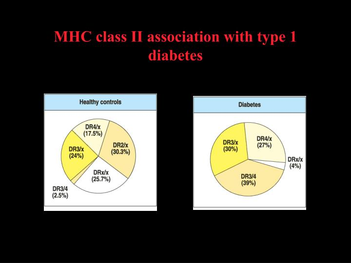 MHC class II association with type 1 diabetes