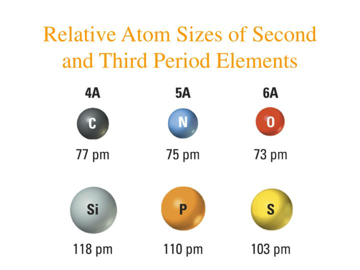 Relative Atom Sizes of Second and Third Period Elements