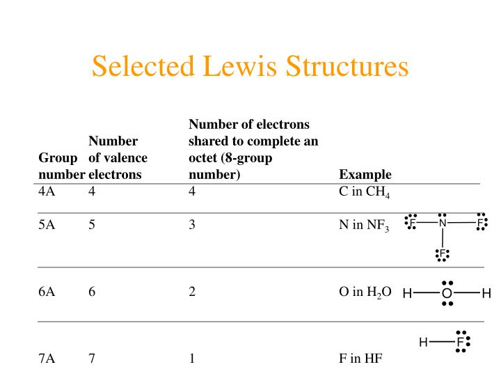 Selected Lewis Structures
