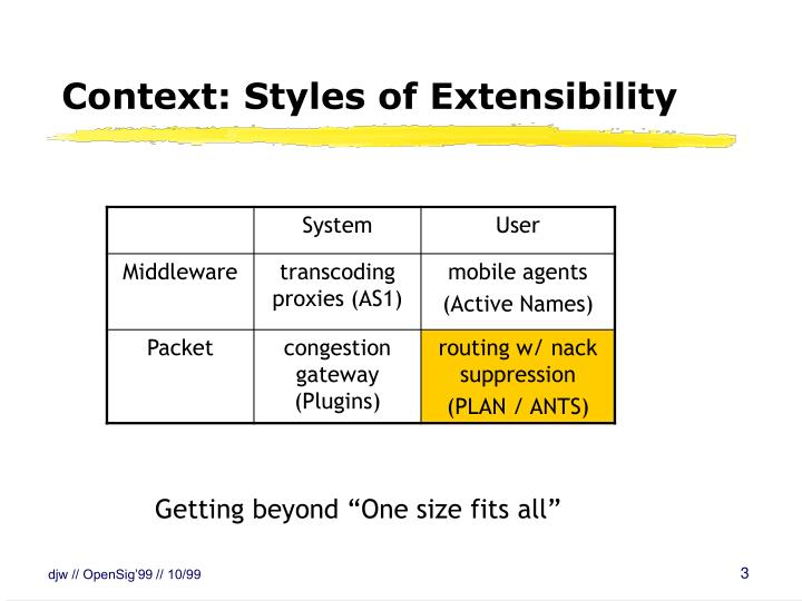 Context: Styles of Extensibility
