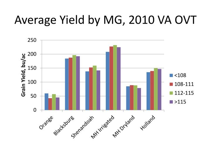 Average Yield by MG,