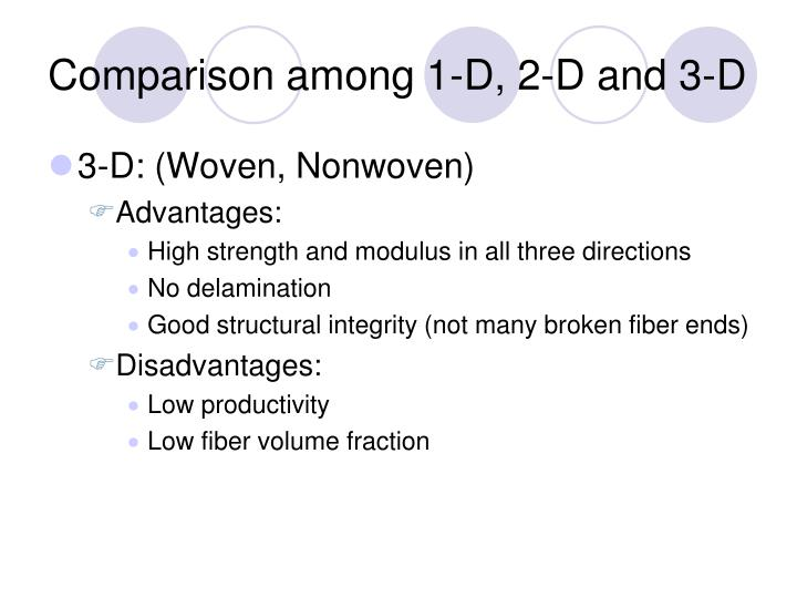 Comparison among 1-D, 2-D and 3-D