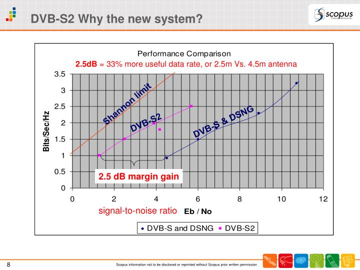 DVB-S2 Why the new system?