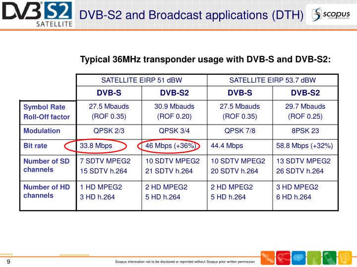 DVB-S2 and Broadcast applications (DTH)