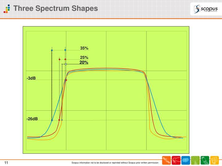 Three Spectrum Shapes