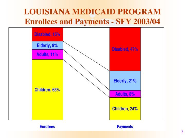 Louisiana medicaid program enrollees and payments sfy 2003 04