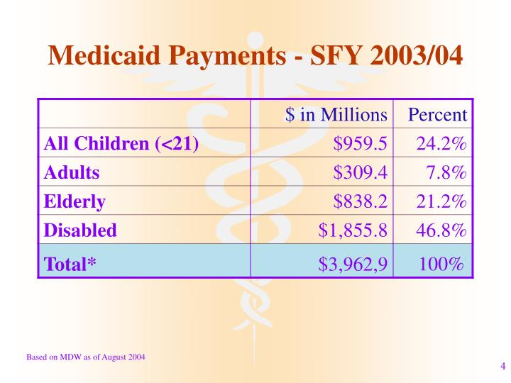 Medicaid Payments - SFY 2003/04