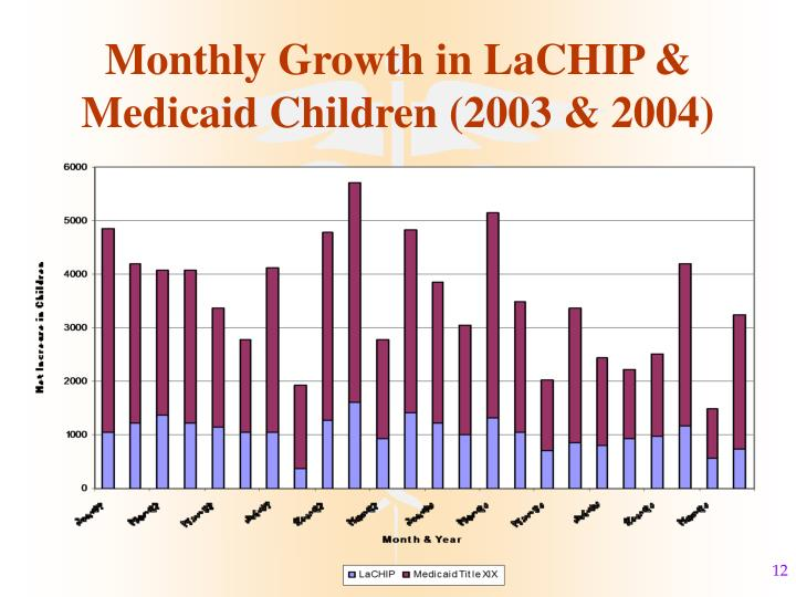 Monthly Growth in LaCHIP & Medicaid Children (2003 & 2004)