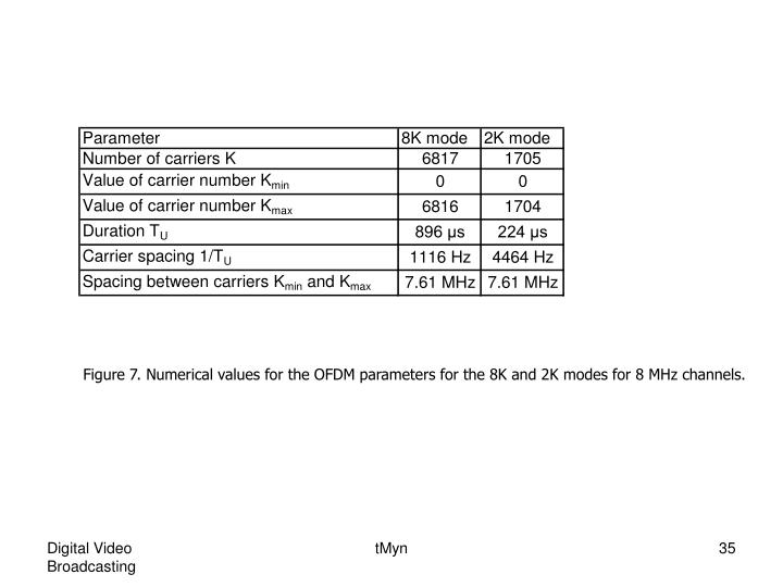Figure 7. Numerical values for the OFDM parameters for the 8K and 2K modes for 8 MHz channels.