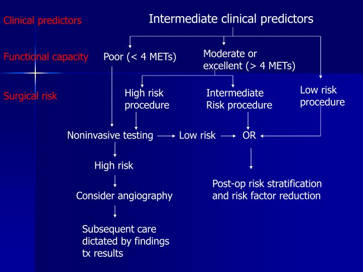 Intermediate clinical predictors