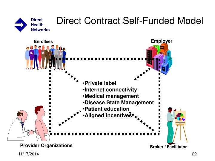 Direct Contract Self-Funded Model