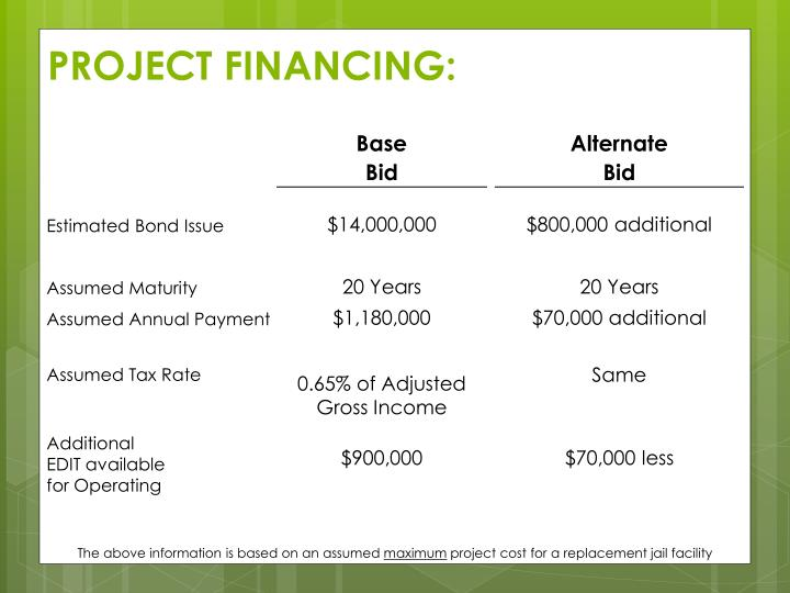 PROJECT FINANCING: