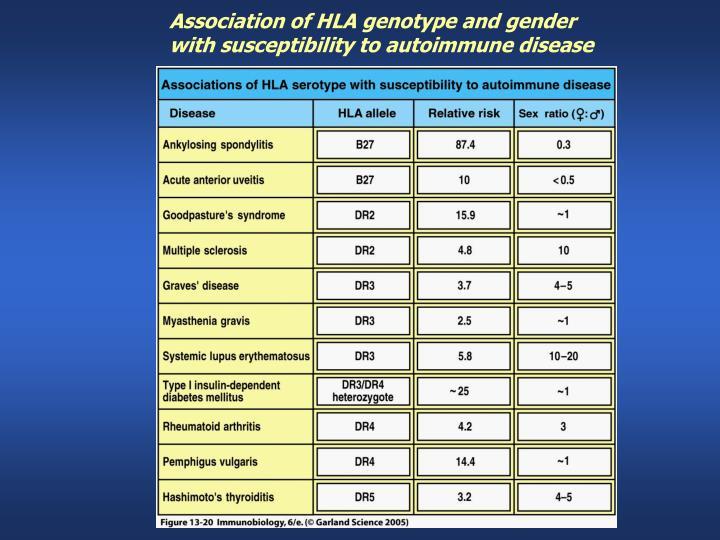 Association of HLA genotype and gender