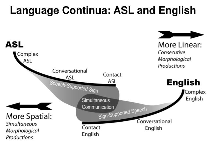 Language Continua: ASL and English