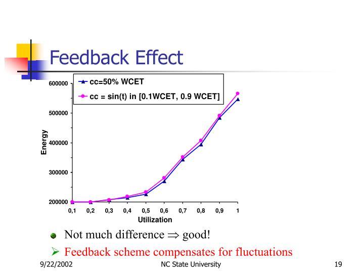 Feedback Effect