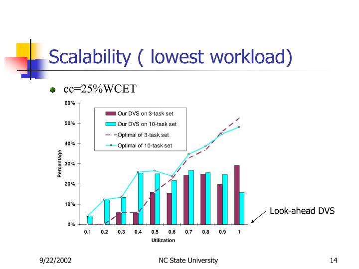 Scalability ( lowest workload)