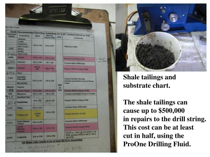 Shale tailings and