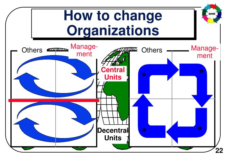 How to change Organizations