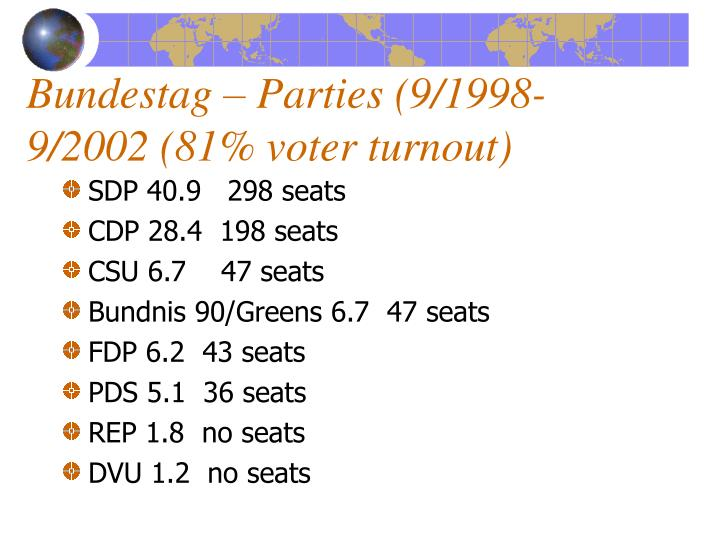 Bundestag – Parties (9/1998-9/2002 (81% voter turnout)