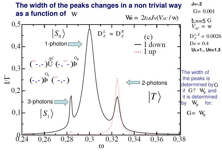 The width of the peaks changes in a non trivial way