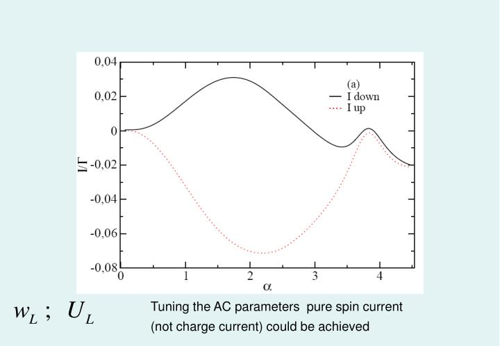 Tuning the AC parameters  pure spin current