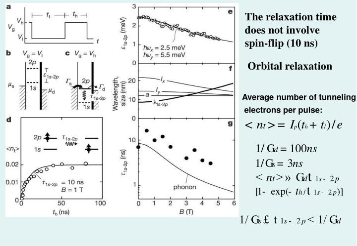 The relaxation time does not involve spin-flip (10 ns)