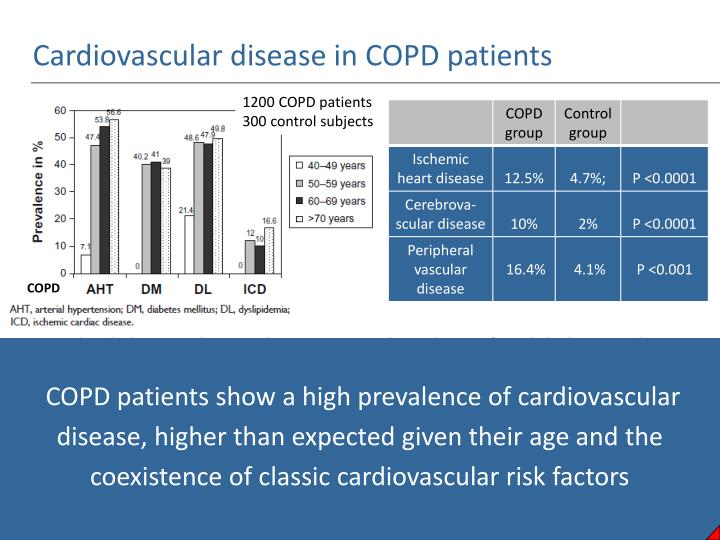 Cardiovascular disease in COPD patients