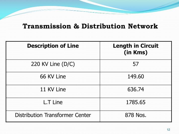 Transmission & Distribution Network
