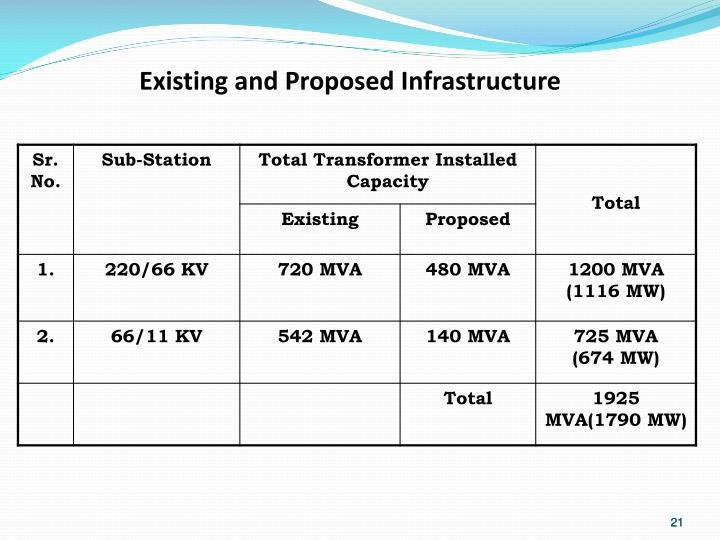 Existing and Proposed Infrastructure