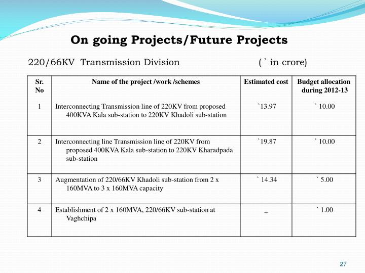 On going Projects/Future Projects