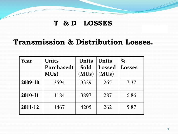 Transmission & Distribution Losses.