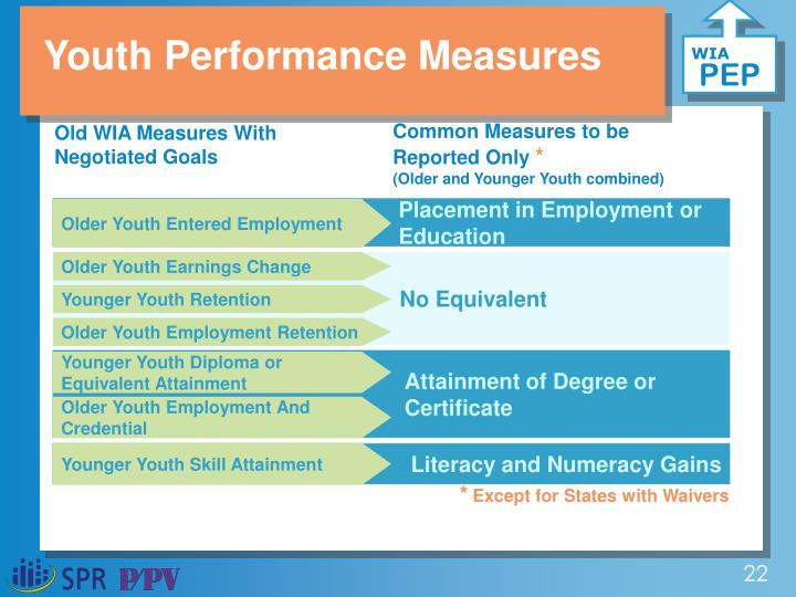 Youth Performance Measures