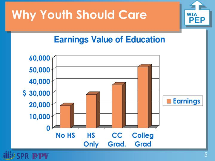 Why Youth Should Care