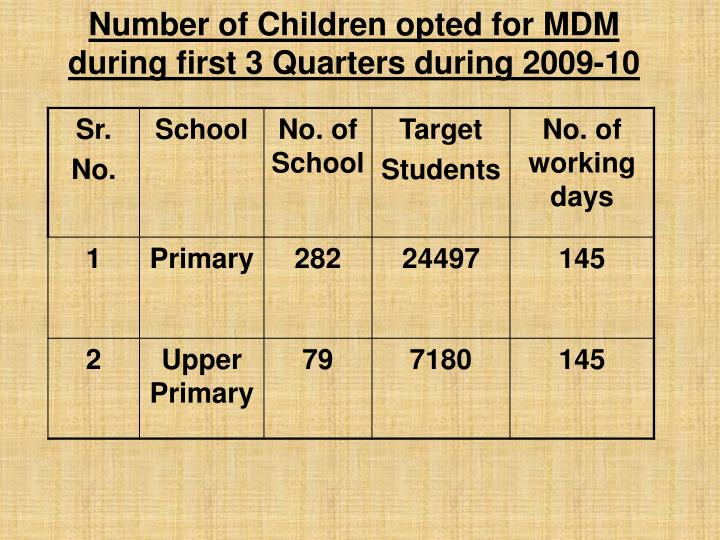 Number of Children opted for MDM during first 3 Quarters during 2009-10
