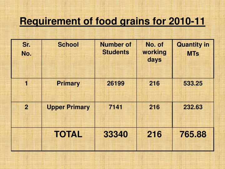 Requirement of food grains for 2010-11