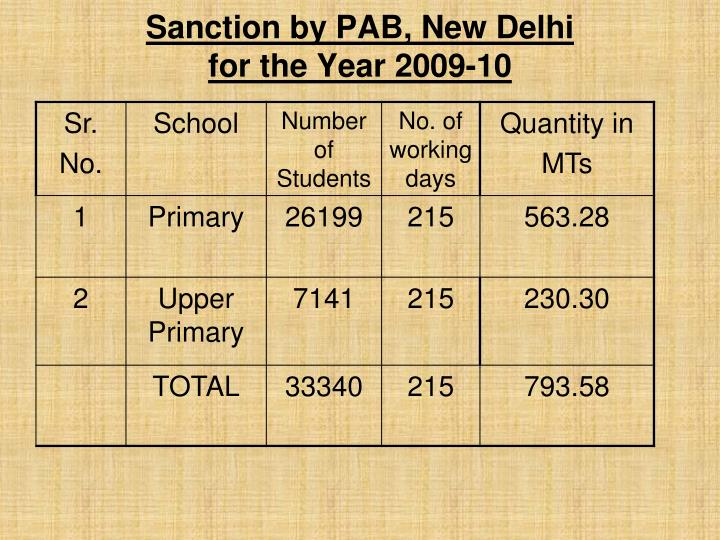 Sanction by PAB, New Delhi