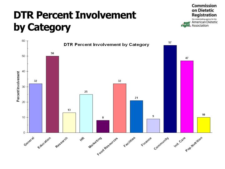 DTR Percent Involvement