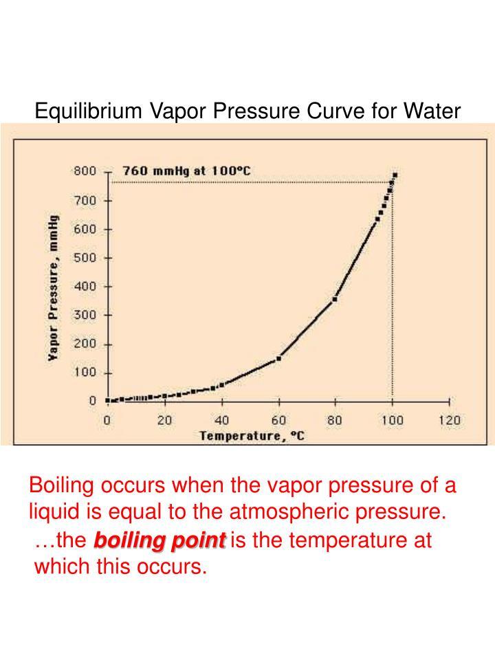 Equilibrium Vapor Pressure Curve for Water