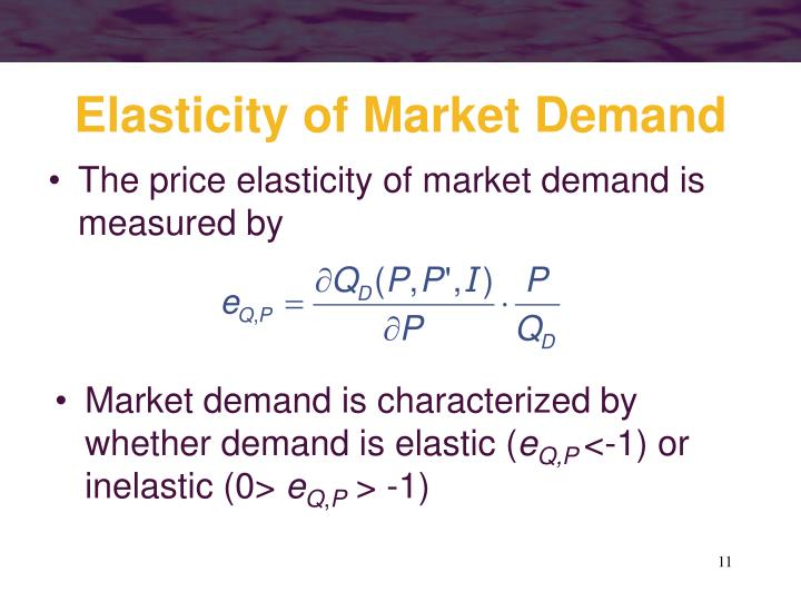Elasticity of Market Demand
