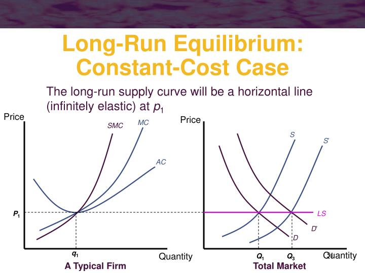The long-run supply curve will be a horizontal line