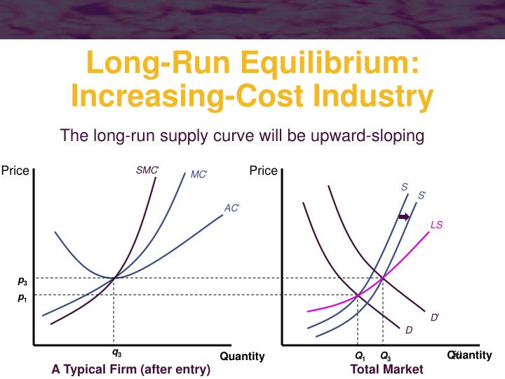 The long-run supply curve will be upward-sloping