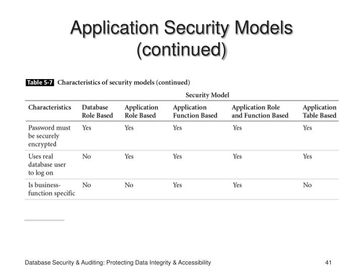 Application Security Models (continued)