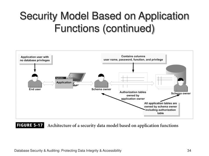 Security Model Based on Application Functions (continued)