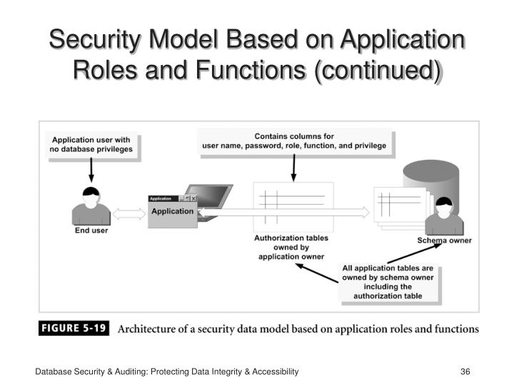 Security Model Based on Application Roles and Functions (continued)