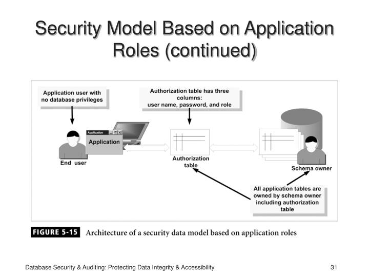 Security Model Based on Application Roles (continued)